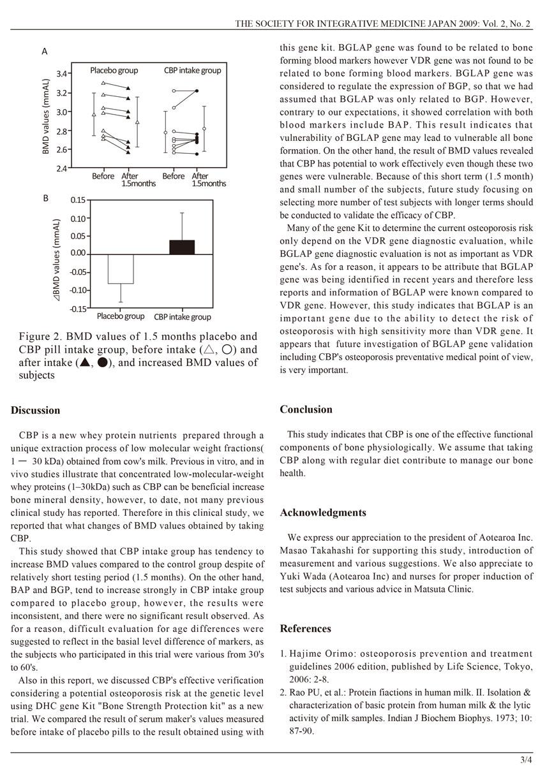 CBP increases Bone Mineral Density P3